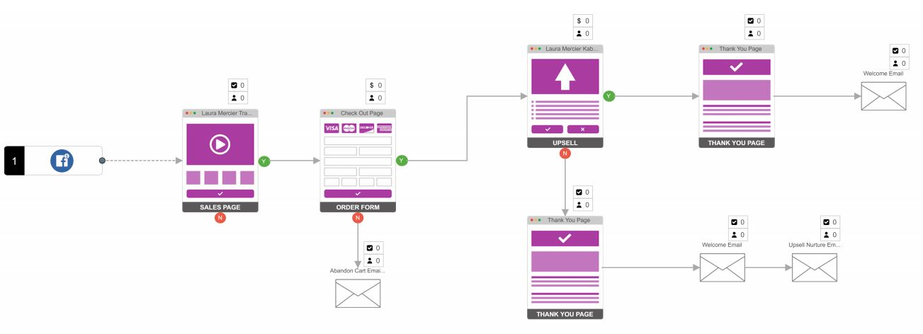 An example sales funnel from Vanessa Choi