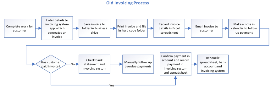 Example of an old invoicing process by Heather Falckh