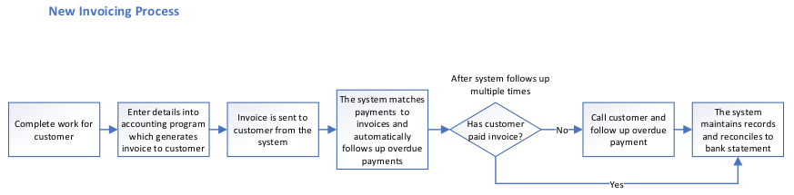 Example of a new invoicing process by Heather Falckh
